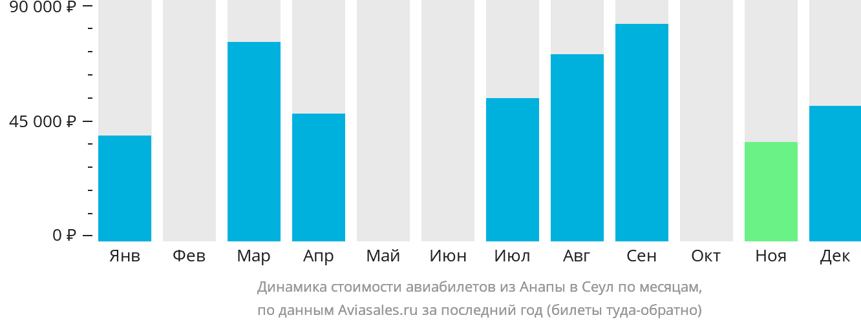 Динамика стоимости авиабилетов из Анапы в Сеул по месяцам