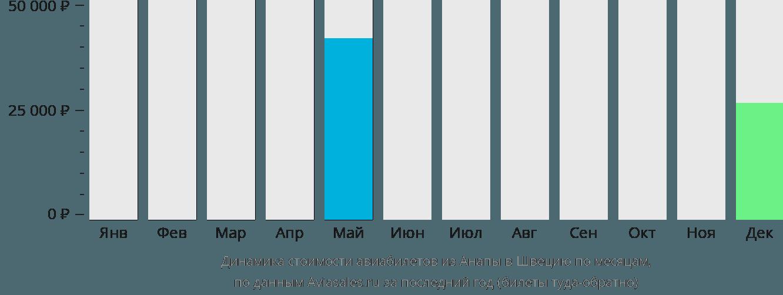 Динамика стоимости авиабилетов из Анапы в Швецию по месяцам