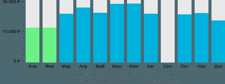 Динамика стоимости авиабилетов из Анапы в Сургут по месяцам
