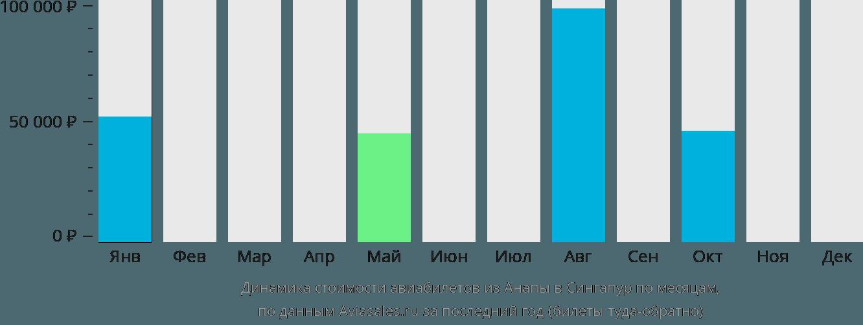 Динамика стоимости авиабилетов из Анапы в Сингапур по месяцам