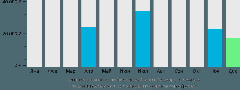 Динамика стоимости авиабилетов из Анапы в Салехард по месяцам