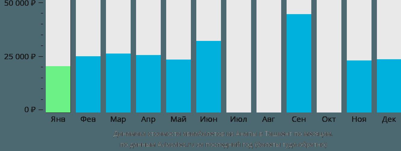 Динамика стоимости авиабилетов из Анапы в Ташкент по месяцам