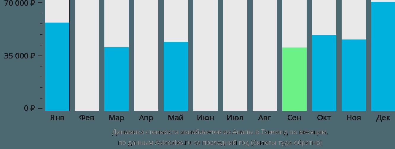 Динамика стоимости авиабилетов из Анапы в Таиланд по месяцам