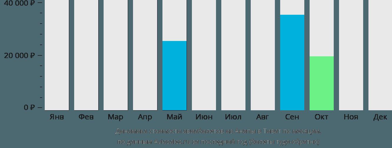 Динамика стоимости авиабилетов из Анапы в Тиват по месяцам