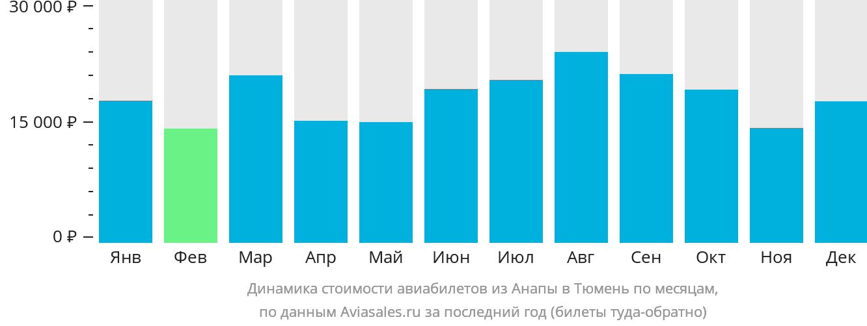 Динамика стоимости авиабилетов из Анапы в Тюмень по месяцам