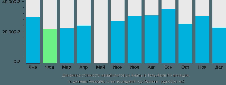 Динамика стоимости авиабилетов из Анапы в Тель-Авив по месяцам