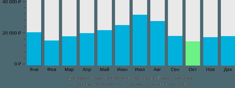 Динамика стоимости авиабилетов из Анапы в Томск по месяцам
