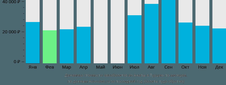 Динамика стоимости авиабилетов из Анапы в Турцию по месяцам