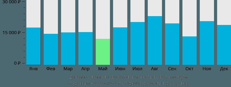 Динамика стоимости авиабилетов из Анапы в Уфу по месяцам