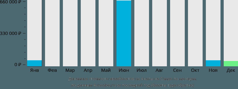 Динамика стоимости авиабилетов из Анапы на Самуи по месяцам