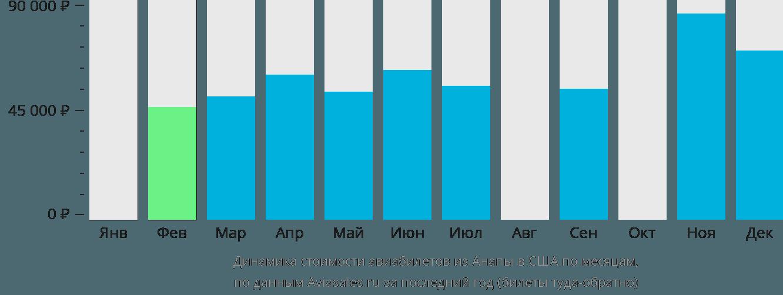 Динамика стоимости авиабилетов из Анапы в США по месяцам