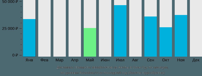 Динамика стоимости авиабилетов из Анапы в Улан-Удэ по месяцам
