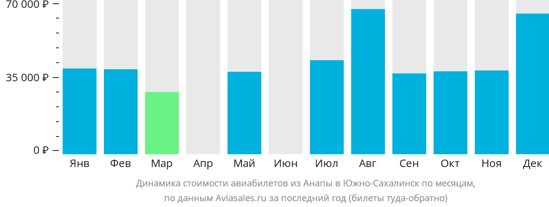 Динамика стоимости авиабилетов из Анапы в Южно-Сахалинск по месяцам
