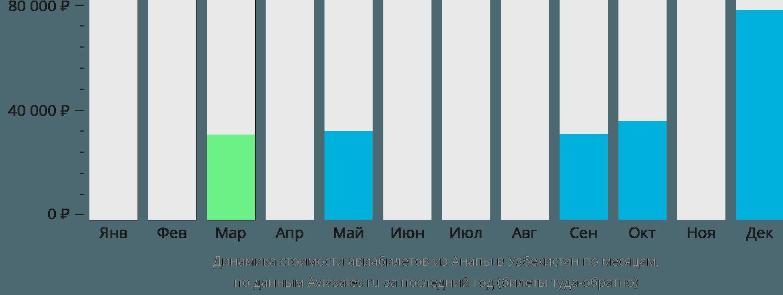 Динамика стоимости авиабилетов из Анапы в Узбекистан по месяцам