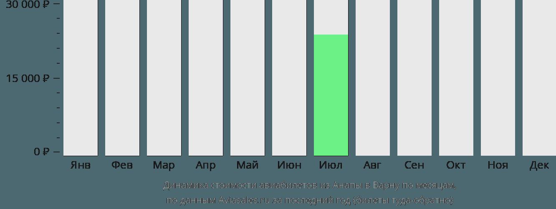 Динамика стоимости авиабилетов из Анапы в Варну по месяцам