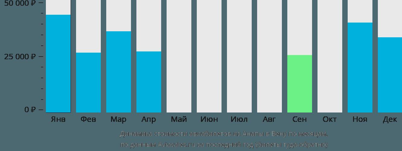 Динамика стоимости авиабилетов из Анапы в Вену по месяцам