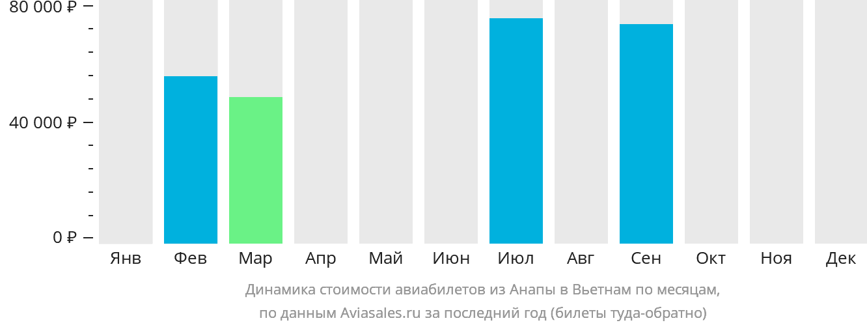 Динамика стоимости авиабилетов из Анапы в Вьетнам по месяцам