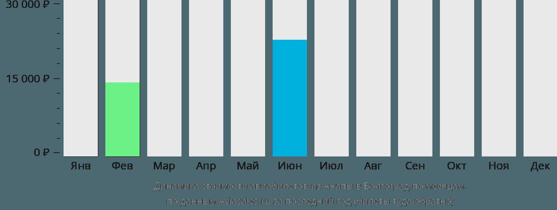 Динамика стоимости авиабилетов из Анапы в Волгоград по месяцам