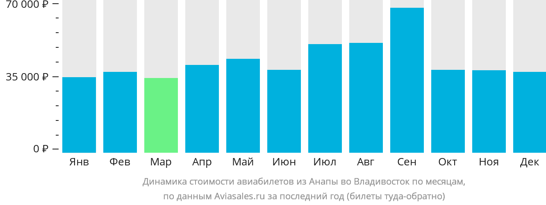 Динамика стоимости авиабилетов из Анапы во Владивосток по месяцам