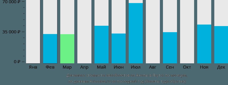 Динамика стоимости авиабилетов из Анапы в Якутск по месяцам