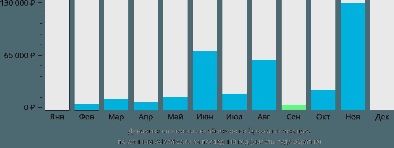 Динамика стоимости авиабилетов из Орхуса по месяцам