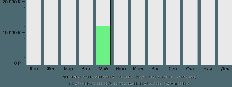 Динамика стоимости авиабилетов из Орхуса в Копенгаген по месяцам