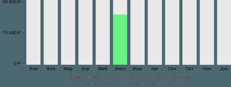 Динамика стоимости авиабилетов из Орхуса в Данию по месяцам