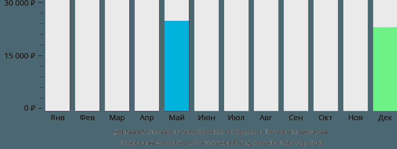Динамика стоимости авиабилетов из Орхуса в Таллин по месяцам