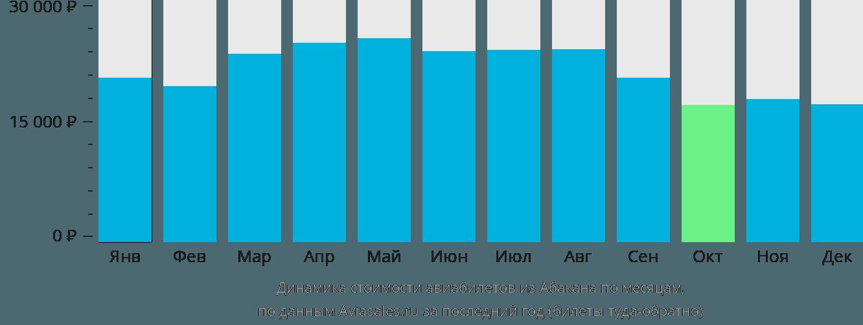 Динамика стоимости авиабилетов из Абакана по месяцам