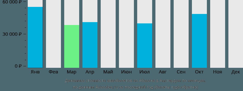 Динамика стоимости авиабилетов из Абакана в Амстердам по месяцам