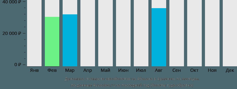 Динамика стоимости авиабилетов из Абакана в Армению по месяцам