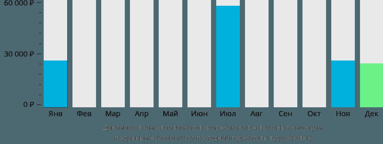 Динамика стоимости авиабилетов из Абакана в Астрахань по месяцам