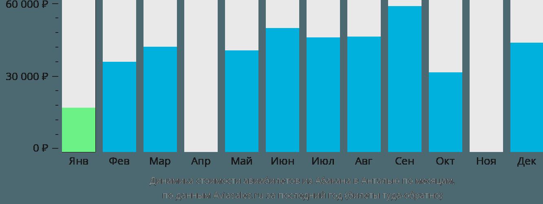 Динамика стоимости авиабилетов из Абакана в Анталью по месяцам