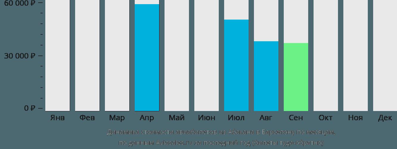 Динамика стоимости авиабилетов из Абакана в Барселону по месяцам