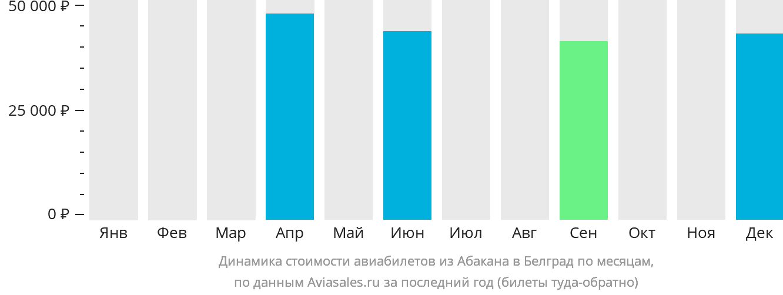 Динамика стоимости авиабилетов из Абакана в Белград по месяцам