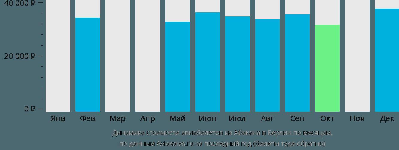 Динамика стоимости авиабилетов из Абакана в Берлин по месяцам