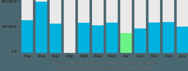 Динамика стоимости авиабилетов из Абакана в Бангкок по месяцам