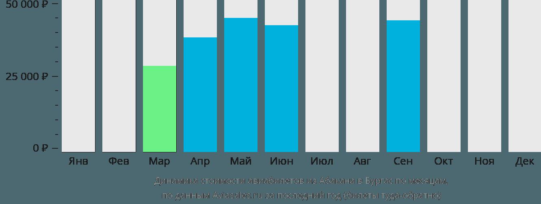 Динамика стоимости авиабилетов из Абакана в Бургас по месяцам