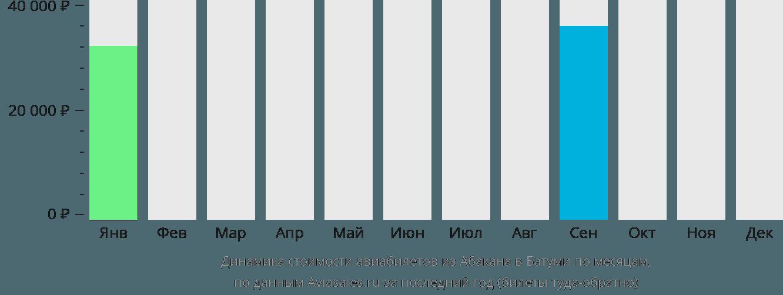 Динамика стоимости авиабилетов из Абакана в Батуми по месяцам