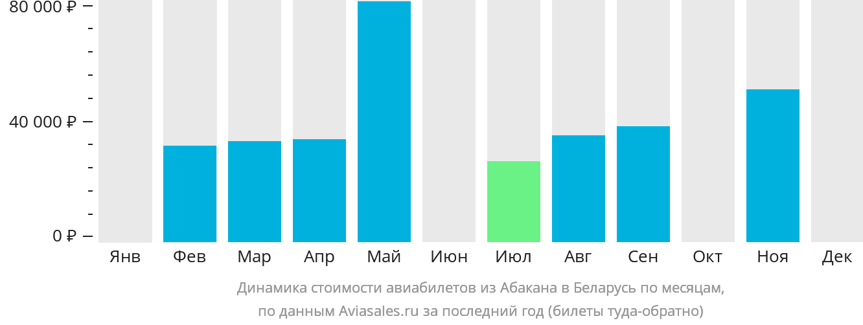Динамика стоимости авиабилетов из Абакана в Беларусь по месяцам