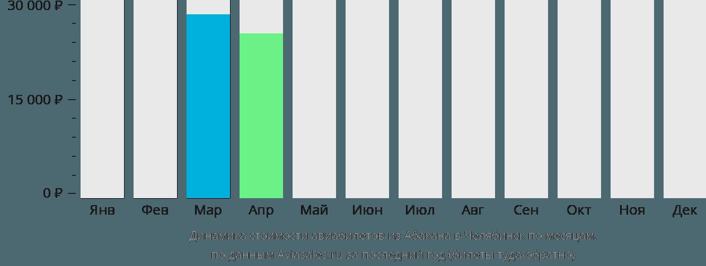 Динамика стоимости авиабилетов из Абакана в Челябинск по месяцам