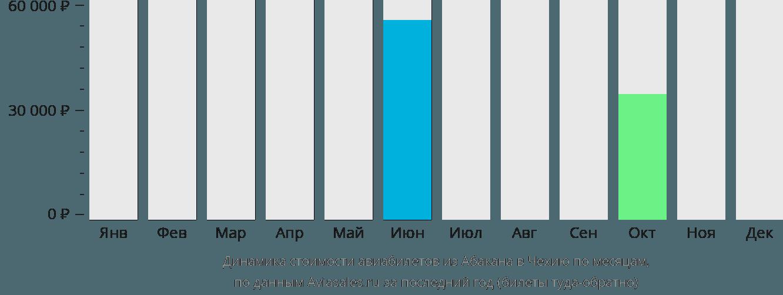 Динамика стоимости авиабилетов из Абакана в Чехию по месяцам