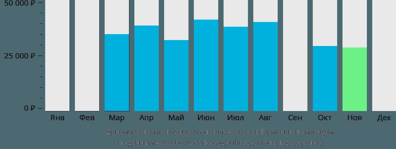 Динамика стоимости авиабилетов из Абакана в Германию по месяцам