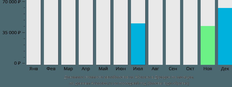 Динамика стоимости авиабилетов из Абакана в Дрезден по месяцам