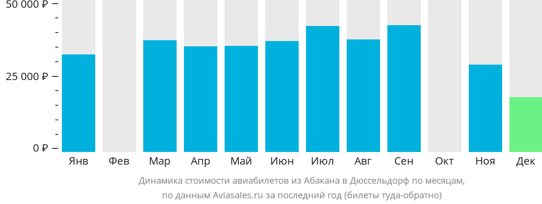 Динамика стоимости авиабилетов из Абакана в Дюссельдорф по месяцам