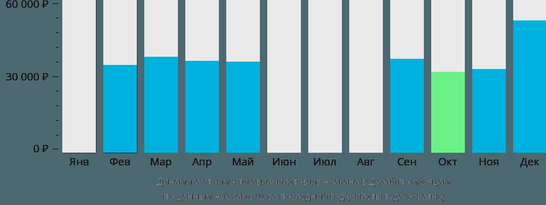 Динамика стоимости авиабилетов из Абакана в Дубай по месяцам