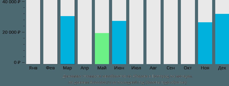 Динамика стоимости авиабилетов из Абакана в Белгород по месяцам