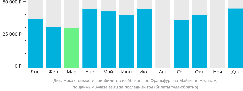 Динамика стоимости авиабилетов из Абакана во Франкфурт-на-Майне по месяцам