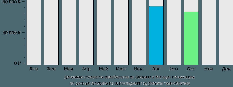 Динамика стоимости авиабилетов из Абакана в Магадан по месяцам