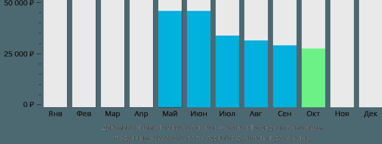 Динамика стоимости авиабилетов из Абакана в Геленджик по месяцам
